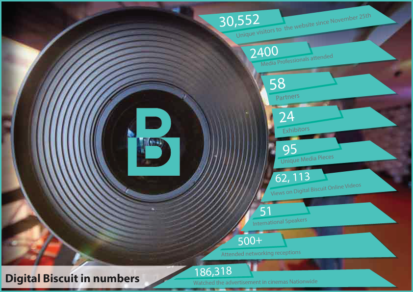 digital-biscuit-dublin-2015-stats-statistics